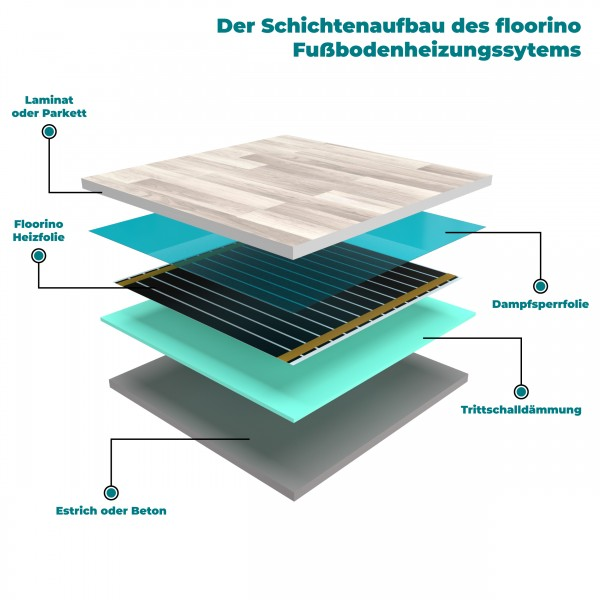 floorino Heizfolie 80 Watt/m² 50cm Fußbodenheizung